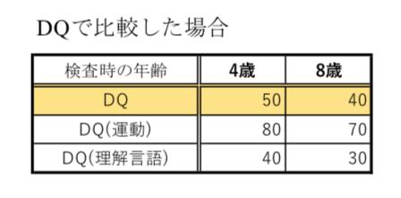 心理検査のデータをDQで比較したエクセル表の画像