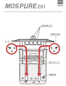 蚊取り器「MOS PURE IS1」の仕組みを描いた図