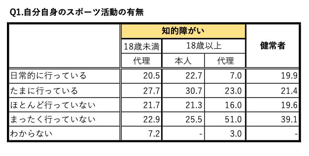 日本財団パラリンピックサポートセンター・パラリンピック研究会「パラリンピックと放送に関する研究について⑴─平昌パラリンピック大会の放送に対する障がい当事者の解釈・態度に関する調査報告─」から作成した表(1)自分自身のスポーツ活動の有無