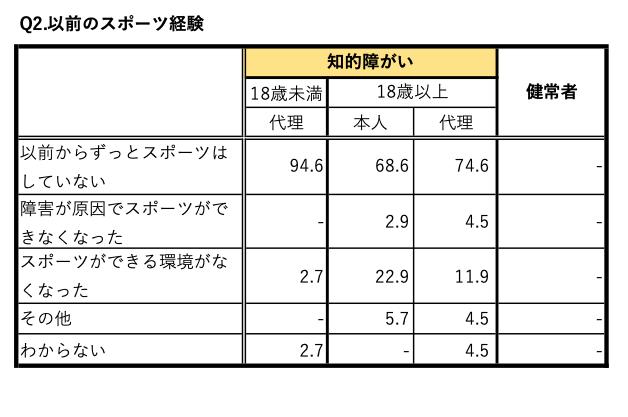 日本財団パラリンピックサポートセンター・パラリンピック研究会「パラリンピックと放送に関する研究について⑴─平昌パラリンピック大会の放送に対する障がい当事者の解釈・態度に関する調査報告─」から作成した表(2)以前のスポーツ経験