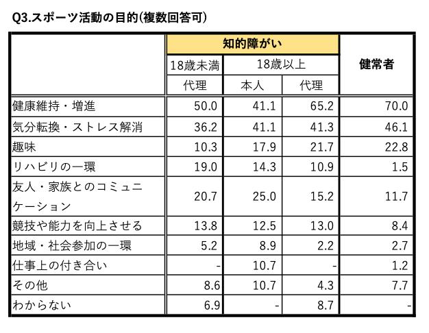 日本財団パラリンピックサポートセンター・パラリンピック研究会「パラリンピックと放送に関する研究について⑴─平昌パラリンピック大会の放送に対する障がい当事者の解釈・態度に関する調査報告─」から作成した表(3)スポーツ活動の目的